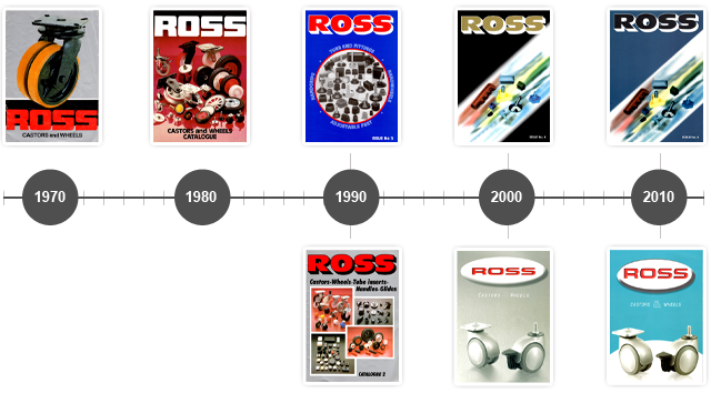 The Hiistory of Ross Castors Online Through the Ages